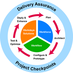 Services business process framework to map your human resource management goals based on your specific environment every blueprint is a comprehensive proposal malvernweather Gallery